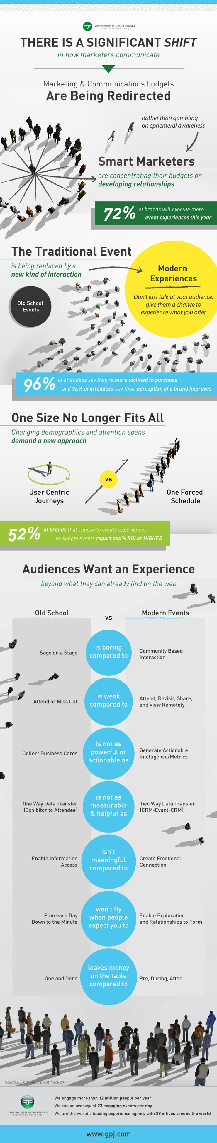 Image 1 for INFOGRAPHIC: A data-driven shift in the marketing budget